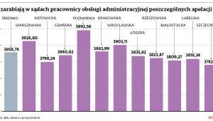 Ile zarabiają w sądach pracownicy obsługi administracyjnej poszczególnych apelacji (zł)