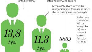 Zatrudnienie celników po reformie KAS