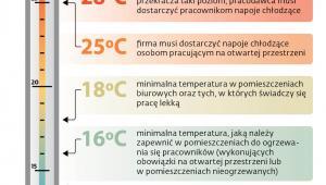 Uprawnienia pracowników związane z temperaturą