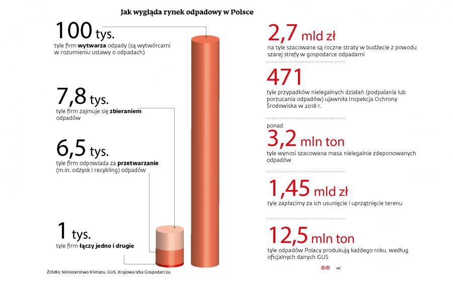 Rynek odpadowy w Polsce