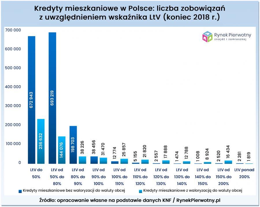 Kredyty mieszkaniowe w Polsce