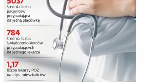 Podstawowa opieka zdrowotna w Polsce