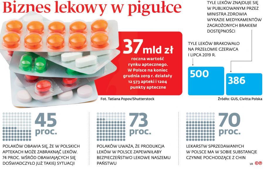 Biznes lekowy w pigułce