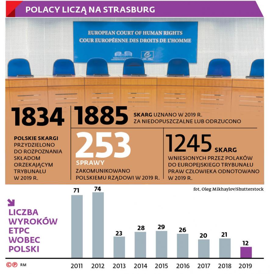 Polacy liczą na Strasburg