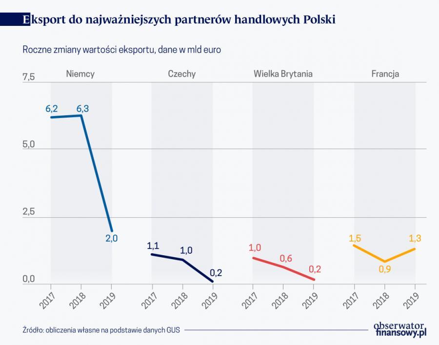 Eksport do najważniejszych partnerów Polski, źródło: Obserwator Finansowy
