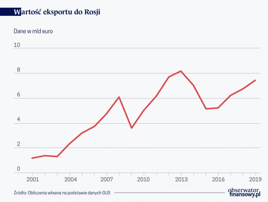 Wartość eksportu do Rosji, źródło: OF
