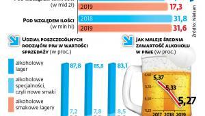Jak zmienił się rynek piwa w ostatnim roku