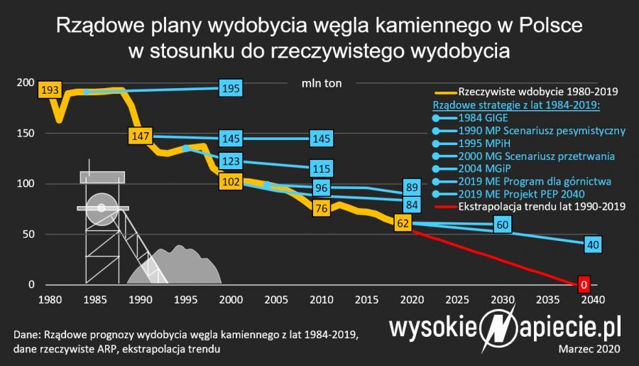 Rządowe plany wydobycia węgla kamienne w Polsce w stosunku do rzeczywistego wydobycia