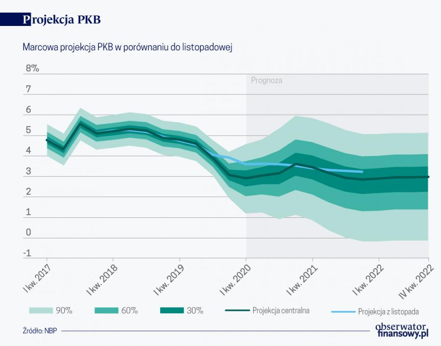 Projekcja PKB (graf. Obserwator Finansowy)