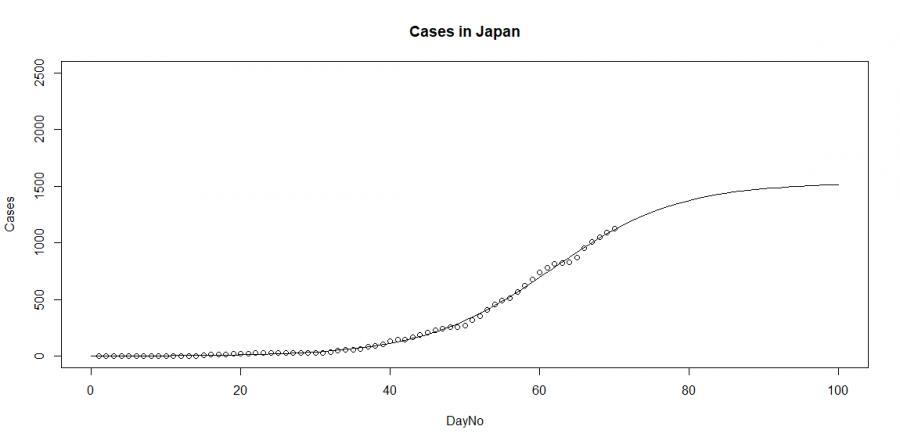 Przypadki zakażeń w Japonii, źródło: Devatile