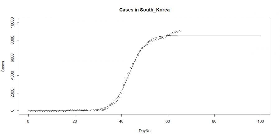 Przypadki zakażeń w Korei Południowej, źródło: Devatile