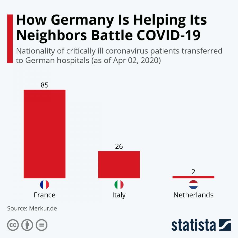 Niemiecka służba zdrowia - Statista
