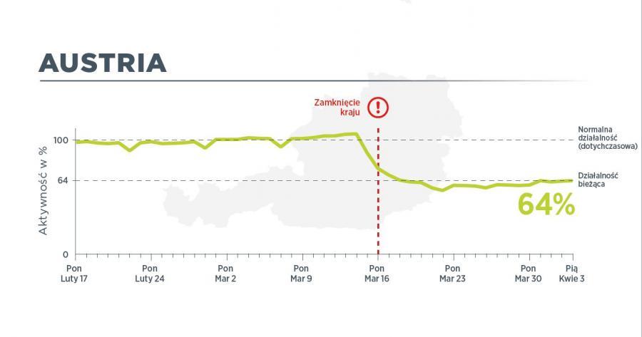 W Austrii 3 kwietnia ruch pojazdów użytkowych był na poziomie 64 proc. normalnego ruchu