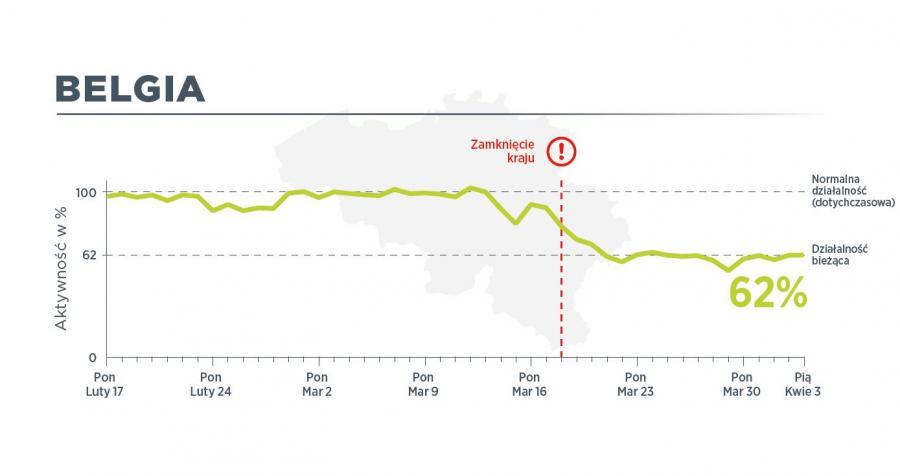 W Belgii 3 kwietnia ruch pojazdów użytkowych był na poziomie 62 proc. normalnego ruchu