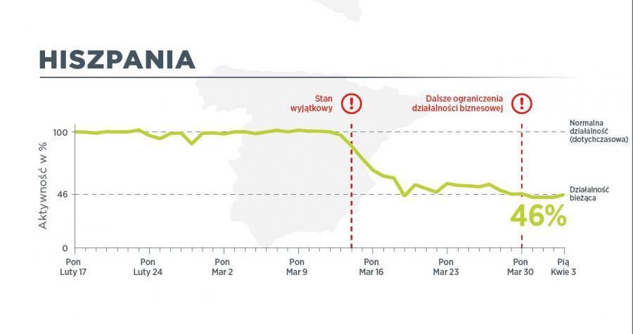 W Hiszpanii 3 kwietnia ruch pojazdów użytkowych był na poziomie 46 proc. normalnego ruchu