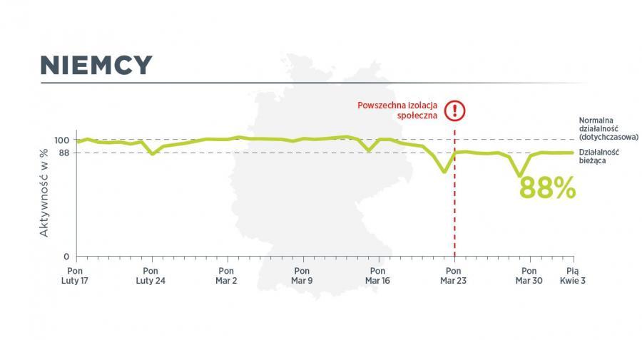 W Niemczech 3 kwietnia ruch pojazdów użytkowych był na poziomie 88 proc. normalnego ruchu