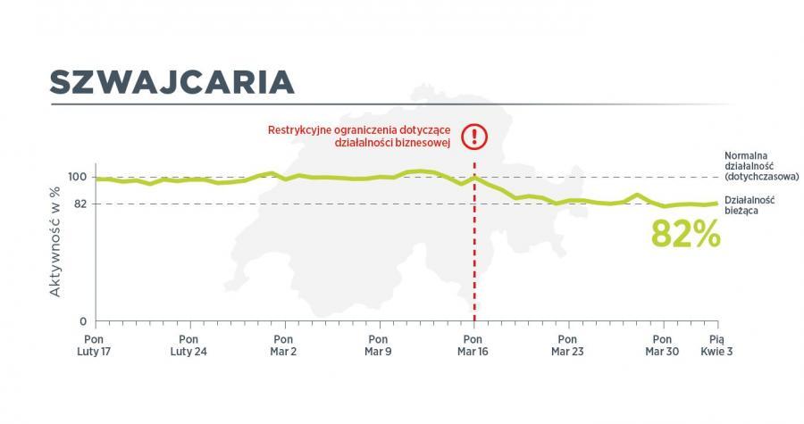 W Szwajcarii 3 kwietnia ruch pojazdów użytkowych był na poziomie 82 proc. normalnego ruchu