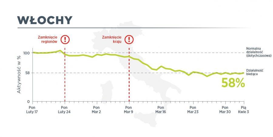 We Włoszech 3 kwietnia ruch pojazdów użytkowych był na poziomie 58 proc. normalnego ruchu