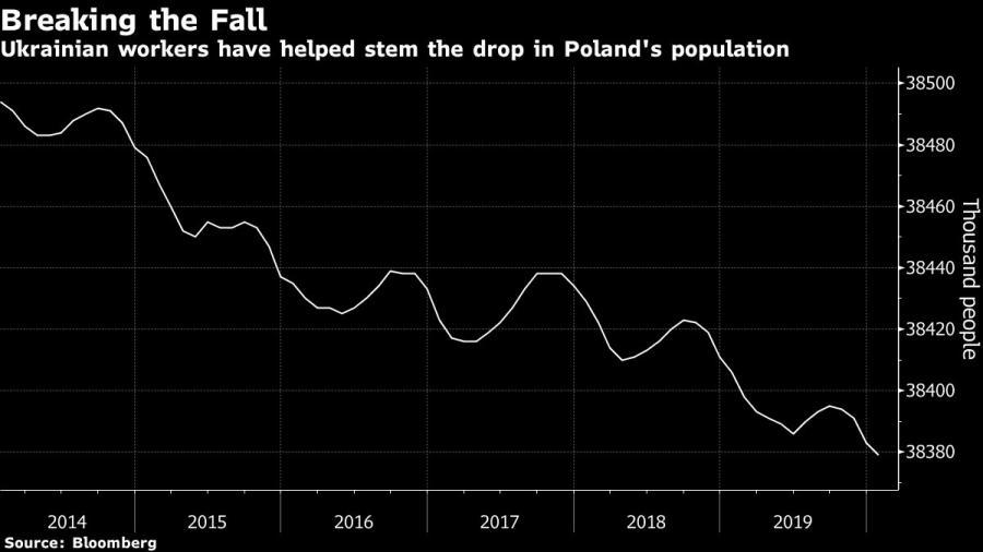 Ukraińscy pracownicy przyczynili się do zahamowania spadku liczby ludności w Polsce. źródło: Bloomberg