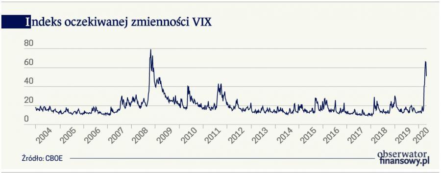 Indeks oczekiwanej zmienności VIX (graf. Obserwator Finansowy)