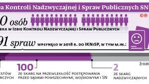 Izba Kontroli Nadzwyczajnej i Spraw Publicznych SN