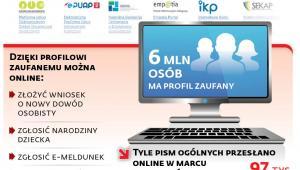 E-administracja w statystykach