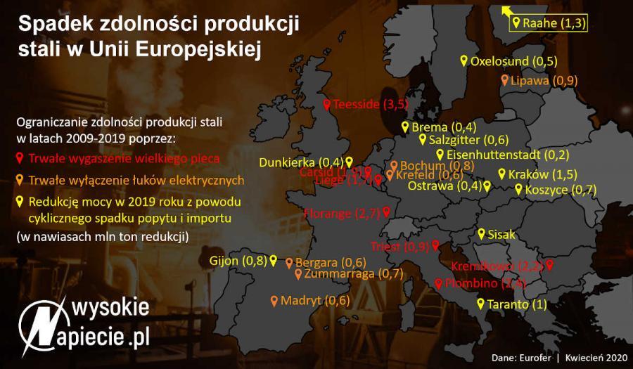 Spadek produkcji stali w UE w 2020