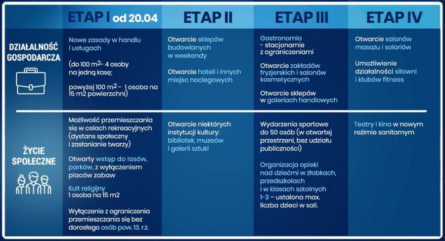 Etapy otwierania gospodarki. Źródło: Kancelaria Prezesa Rady Ministrów