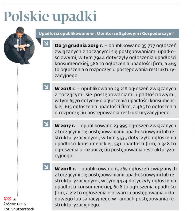 Polskie upadki