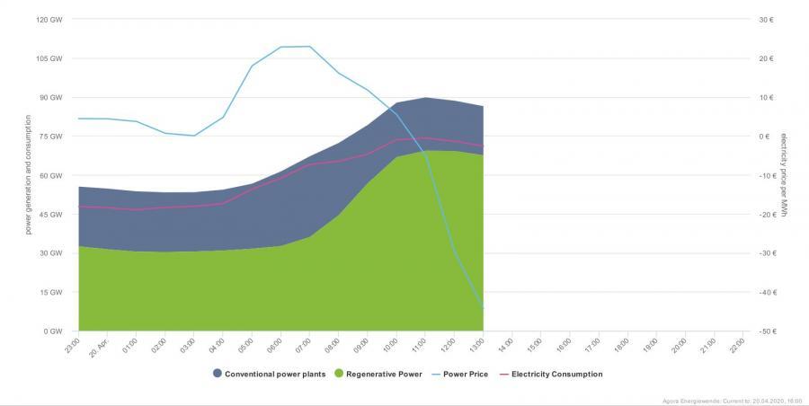 Źródła energii w Niemczech