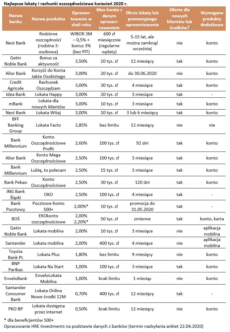 Lokaty - tabela
