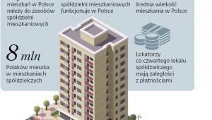 W domach z betonu