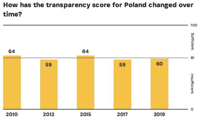 Jak zmieniała się transparentność budżetu w Polsce?