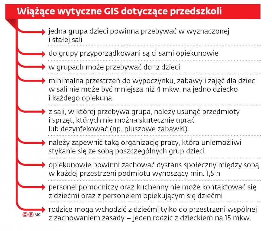 Wiążące wytyczne GIS dotyczące przedszkoli