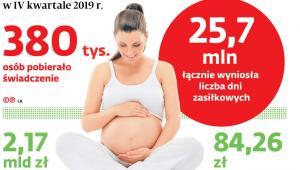 Zasiłki macierzyńskie w IV kwartale 2019 r.
