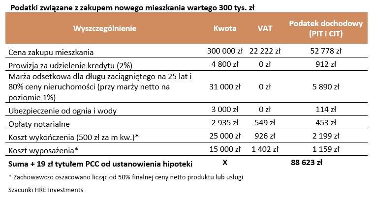 Podatki związane z zakupem nowego mieszkania wartego 300 tys. zł