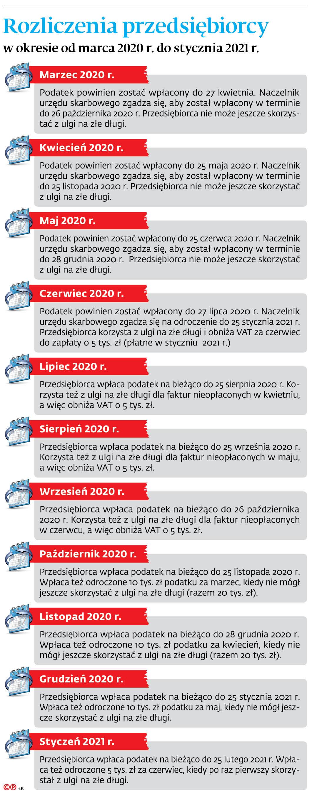 Rozliczenia przedsiębiorcy w okresie od marca 2020 r. do stycznia 2021 r.