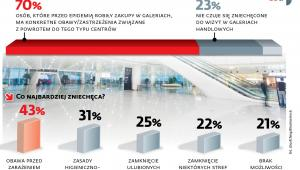 Przed epidemią ok. 4,5 mln Polaków co najmniej raz w tygodniu odwiedzało galerie handlowe