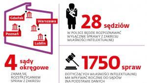 Cztery sądy na cały kraj