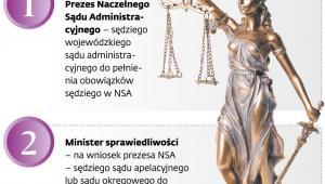 Kto może delegować do orzekania w sądach administracyjnych