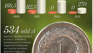 Jak realizacja ustawy wpłynie na budżet państwa (mln zł)