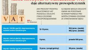 Jakie korzyści w odliczeniu VAT daje alternatywny prewspółczynnik