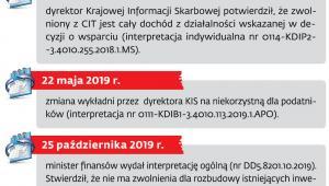 Jak zmieniało się podejście fiskusa do zwolnień w Polskiej Strefie Inwestycji