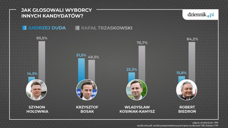 Jak głosowali wyborcy innych kandydatów?