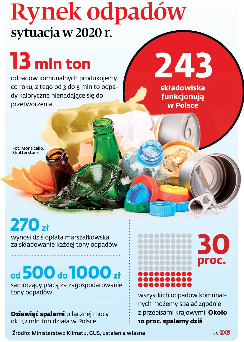 Rynek odpadów sytuacja w 2020 r.