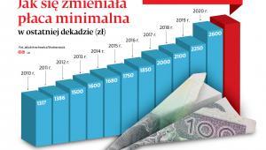 Jak się zmieniała płaca minimalna w ostatniej dekadzie (zł)