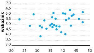 Wskaźnik szczęśliwości i udział podatków w PKB dla 31 krajów europejskich (UE oraz EFTA)