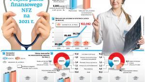 Projekt planu finansowego NFZ na 2021 r.