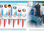 Polski rynek samochodowy jedzie w górę bez pomocy