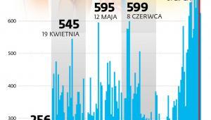 Liczba wykrytych zakażeń koronawirusem